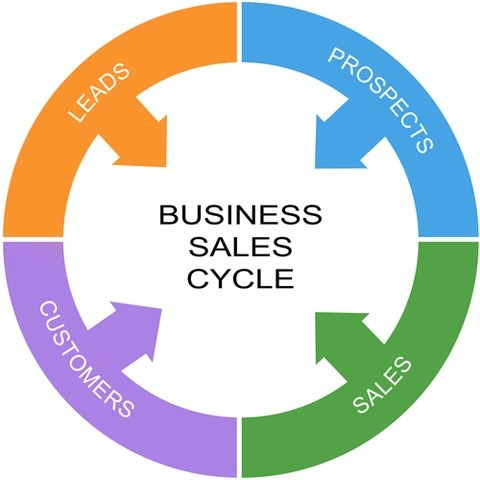 sales cycle image from shutterstock 179940200
