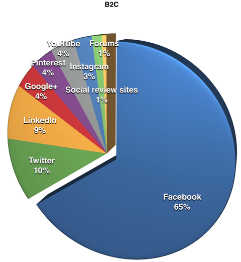 platforms used by b2c respondents