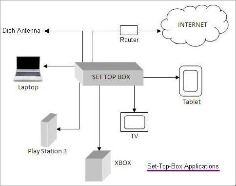 Set-top box application