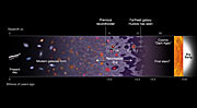Hubble spectroscopically confirms remotest galaxy today