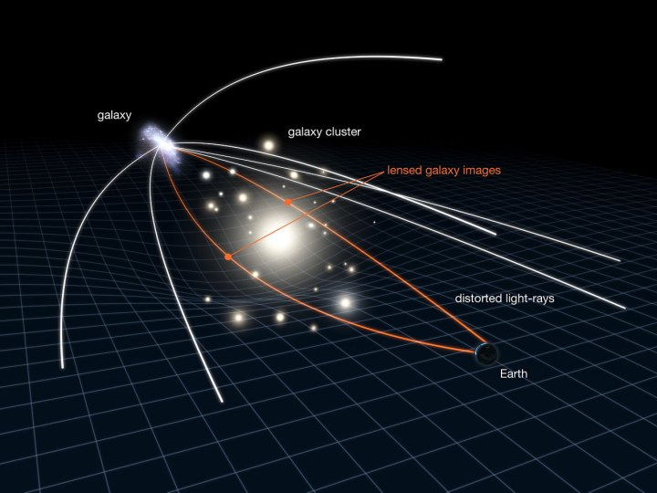 Gravitational lensing in action | ESA/Hubble