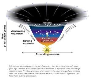 Model of expanding Universe   ESAHubble
