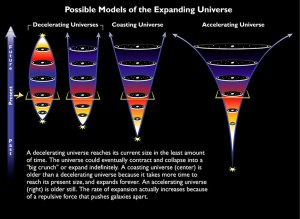 Possible models of the expanding Universe   ESAHubble