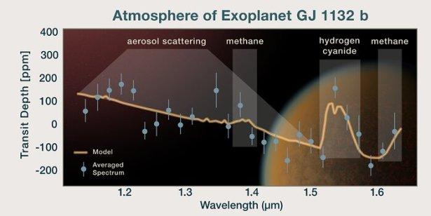 GJ 1132 b'nin Spektrumu