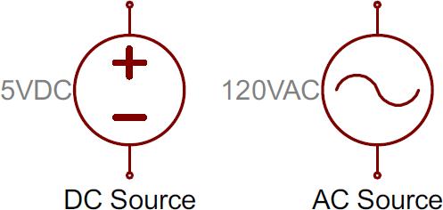 Voltage source symbols