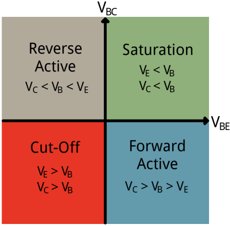 Schematic of the four modes of a transistor; saturation (ON), cutoff (OFF), forward active (amplifier), and reverse active.