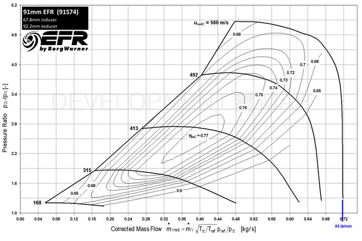 Understanding Compressor Maps Sizing A Turbocharger