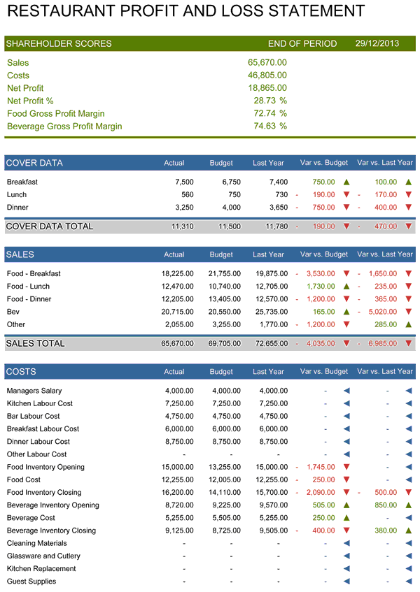 Profit Loss Template profit and loss template 18 download free – Profit and Loss Report Example