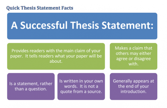 A Good Example Of A Thesis Statement Start School Now