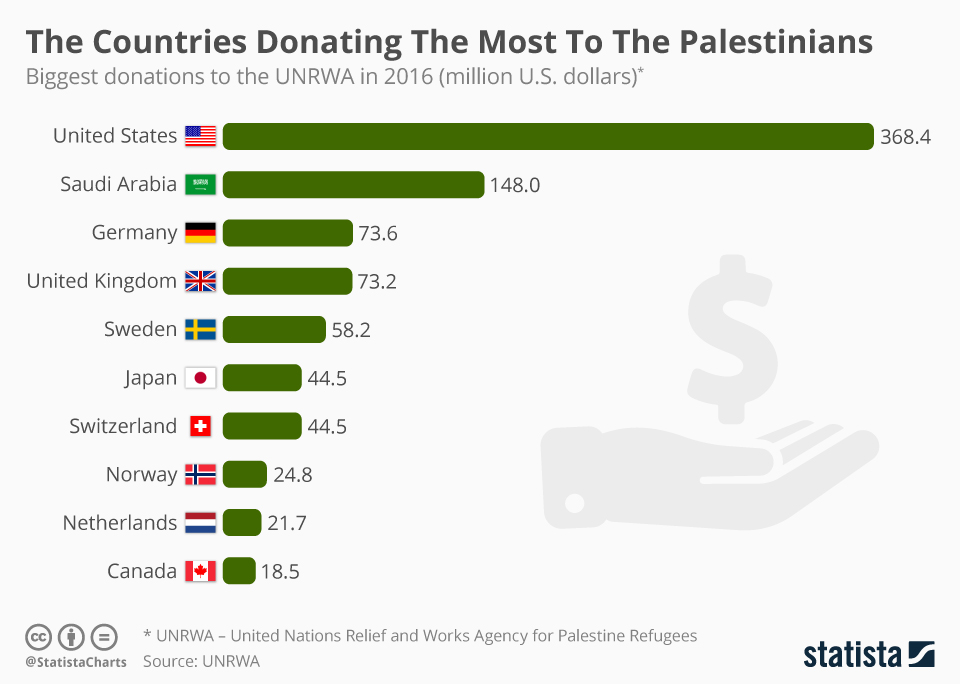 Who Dones Most to the Palestinian Authority?