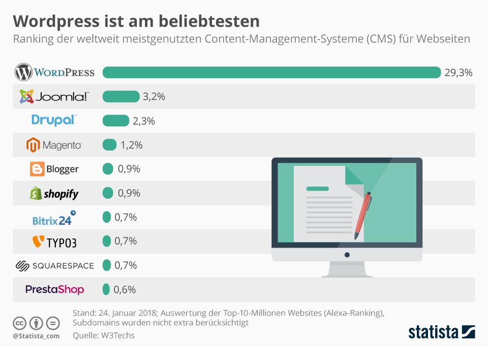 Infografik: WordPress ist am beliebtesten | Statista