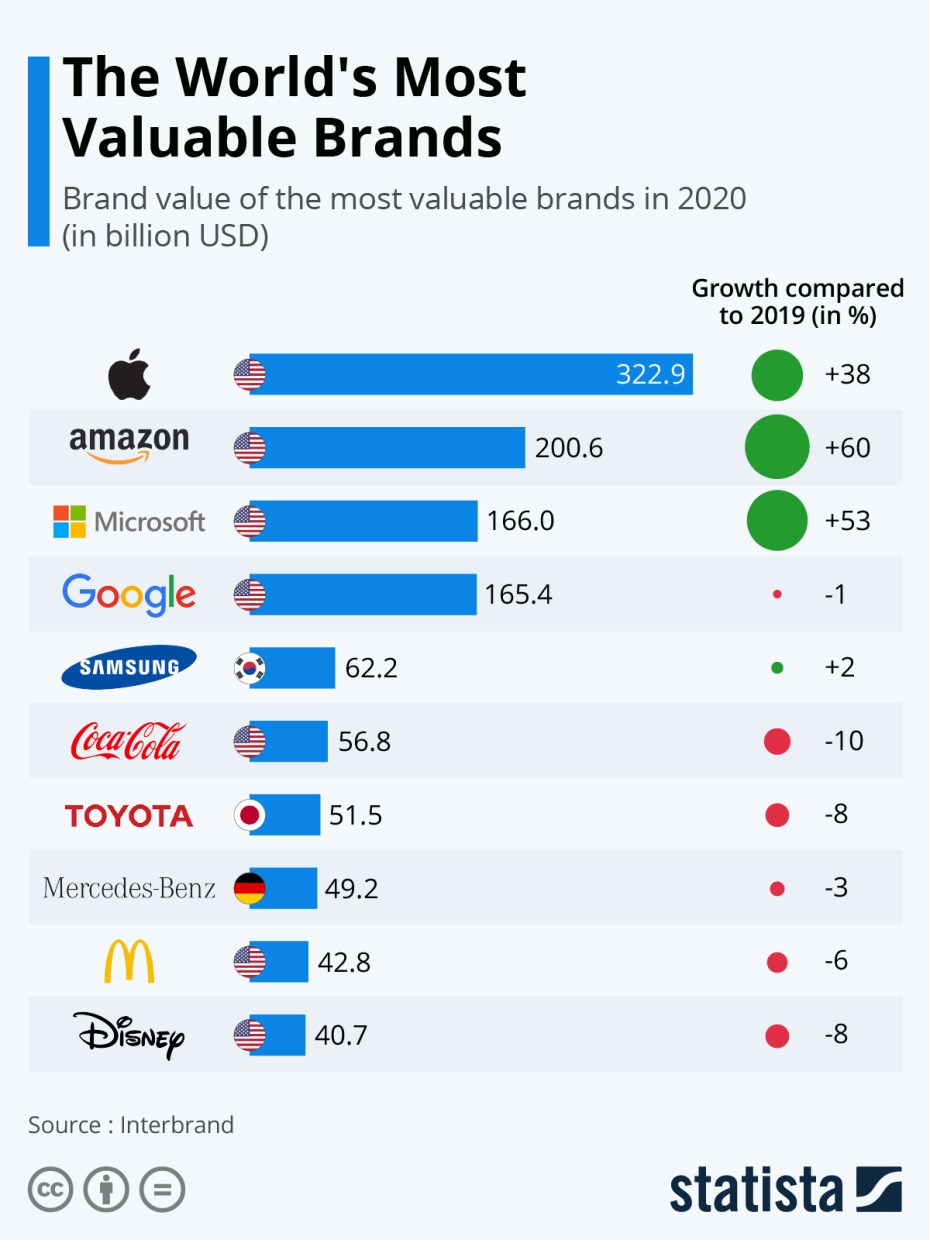 Infographic: The World's Most Valuable Brands 2020 | Statista