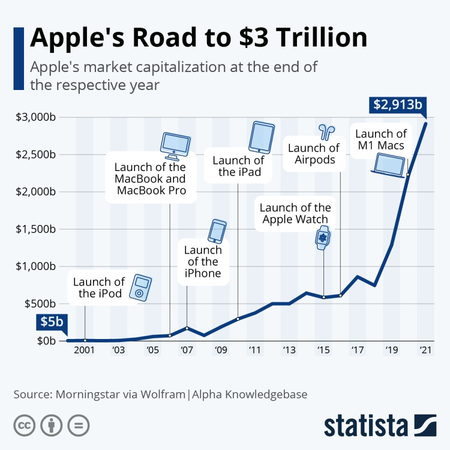 Apple Is the First 2 Trillion Dollar US Company