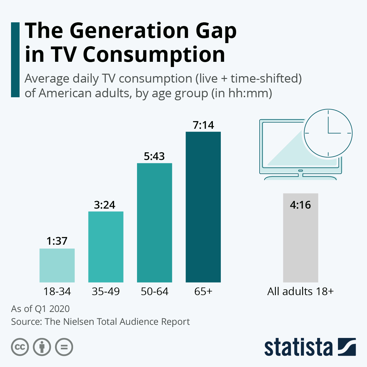 Infographic: The Generation Gap in TV Consumption | Statista