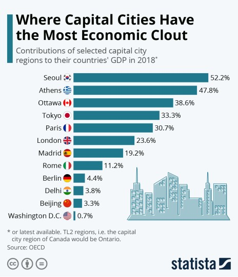 the contribution of selected capital cities to their countries' GDP
