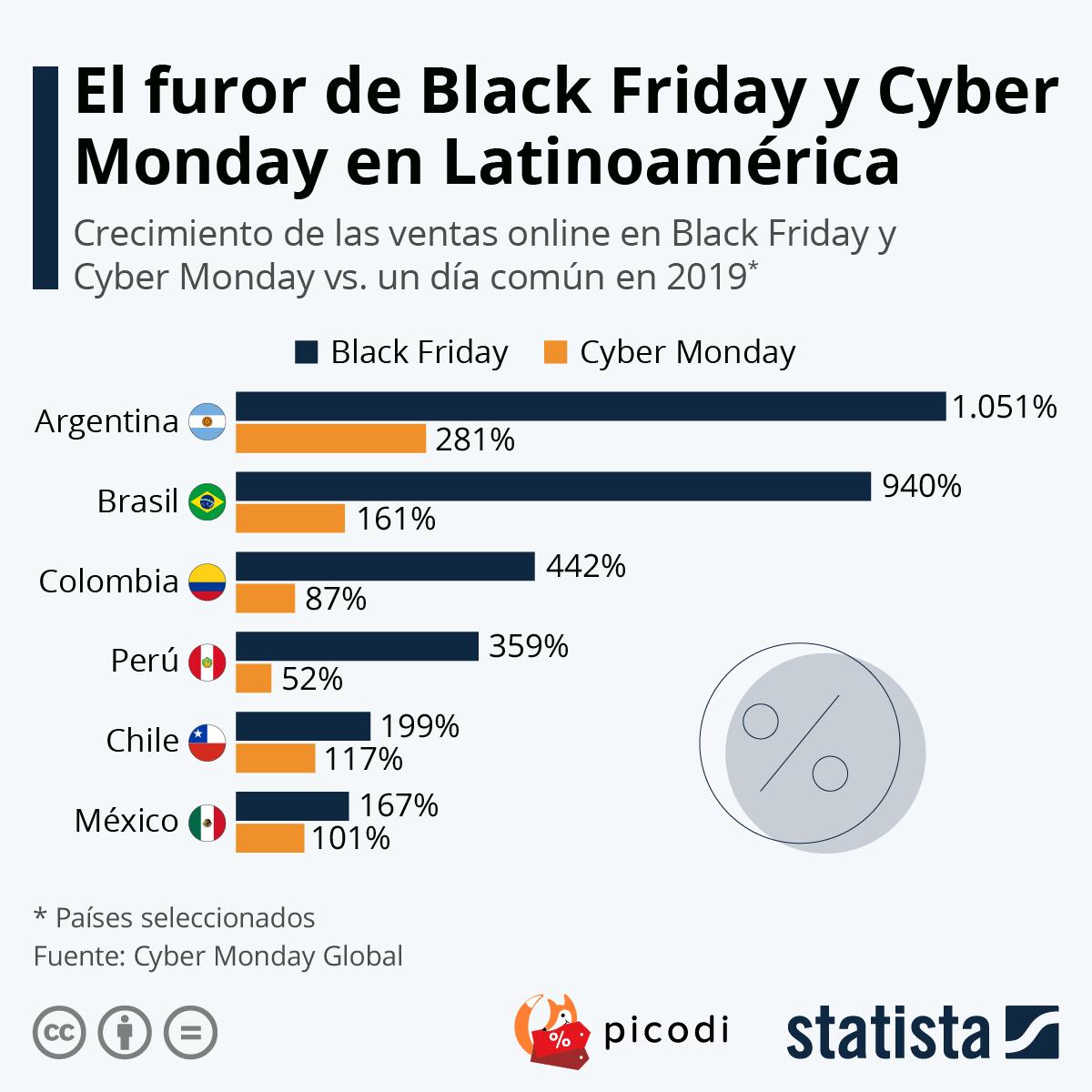 Infografía: Black Friday y Cyber Monday, un impulso para el e-commerce latinoamericano   Statista