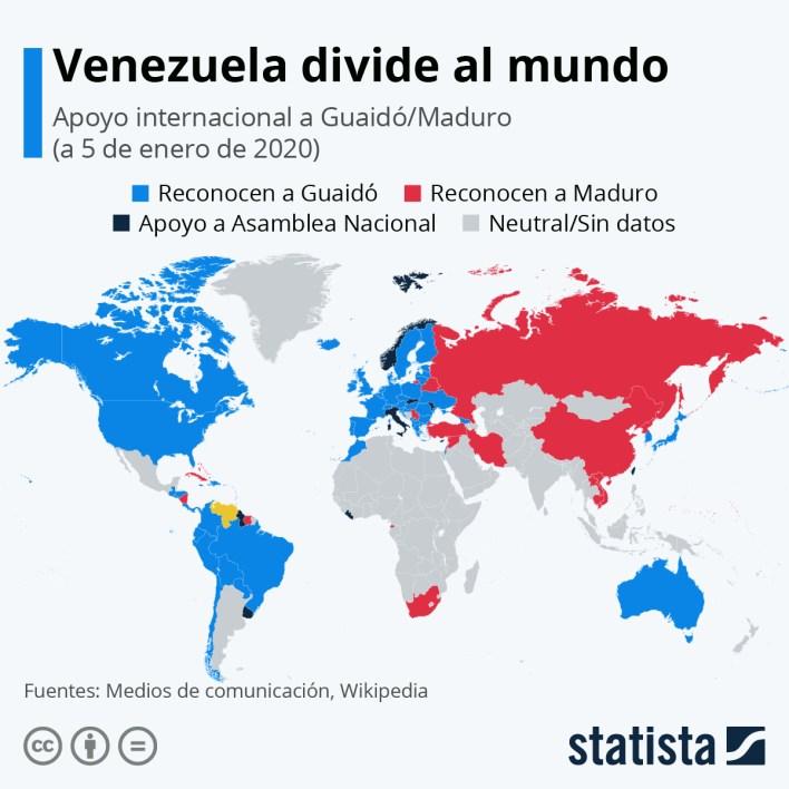 Infografía: ¿De lado de Maduro o del de Guaidó?   Statista