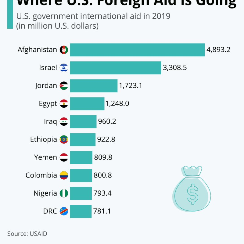 Infographic: Where U.S. Foreign Aid is Going | Statista