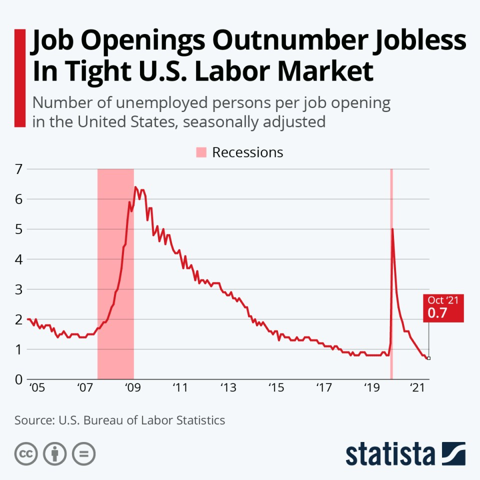 U.S. Unemployment: How We Stand Now