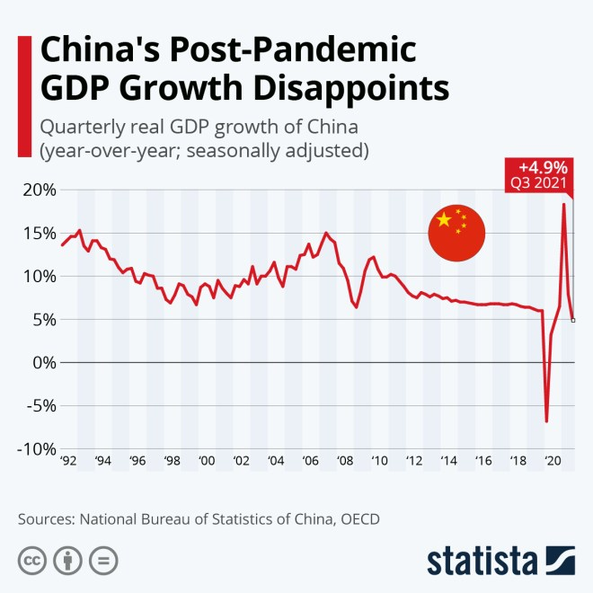 Infographic: Chinese Economy Rebounds, Still Trails Pre-Pandemic Growth | Statista