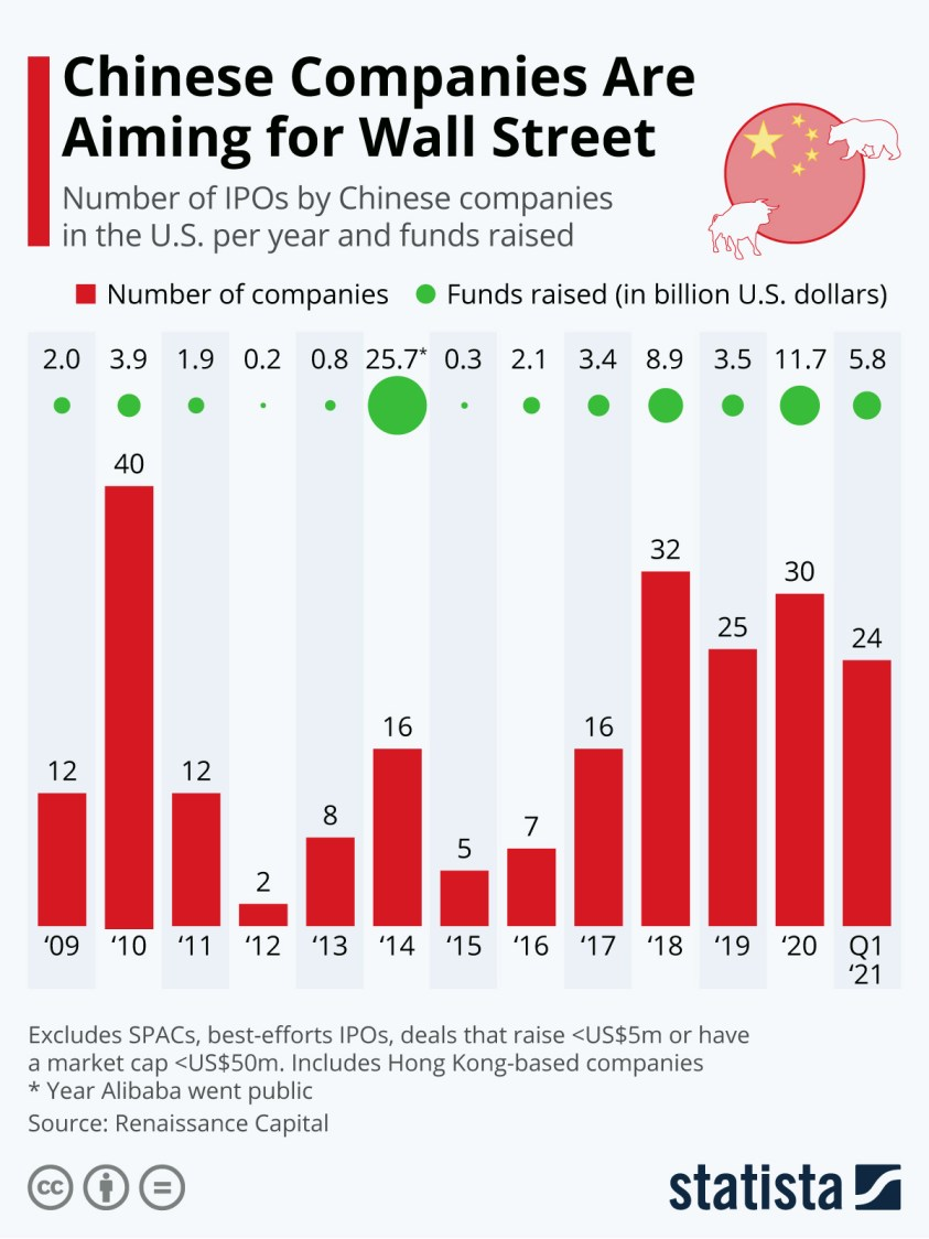 number of IPOs and funds raised on Wall Street by Chinese companies