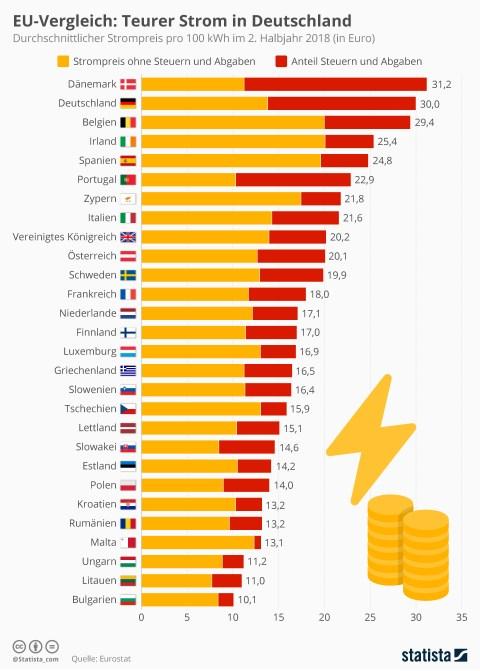Infografik: EU-Vergleich: Teurer Strom in Deutschland | Statista
