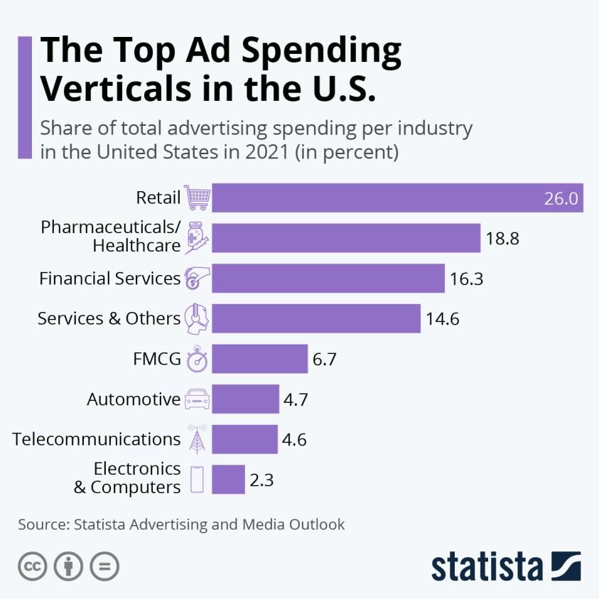 top-10-digital-ad-spending-verticals
