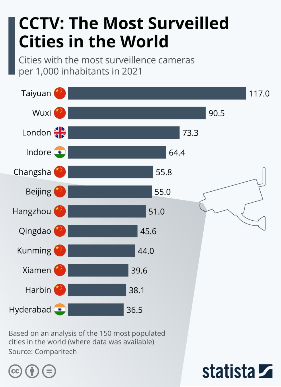 Infographic: The Most Surveilled Cities in the World | Statista