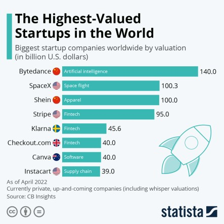 Chart: The Highest-Valued Startups in the World | Statista