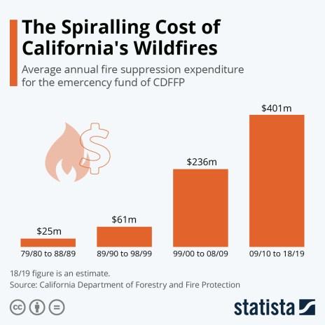 california wildfire emergency fund expenditure