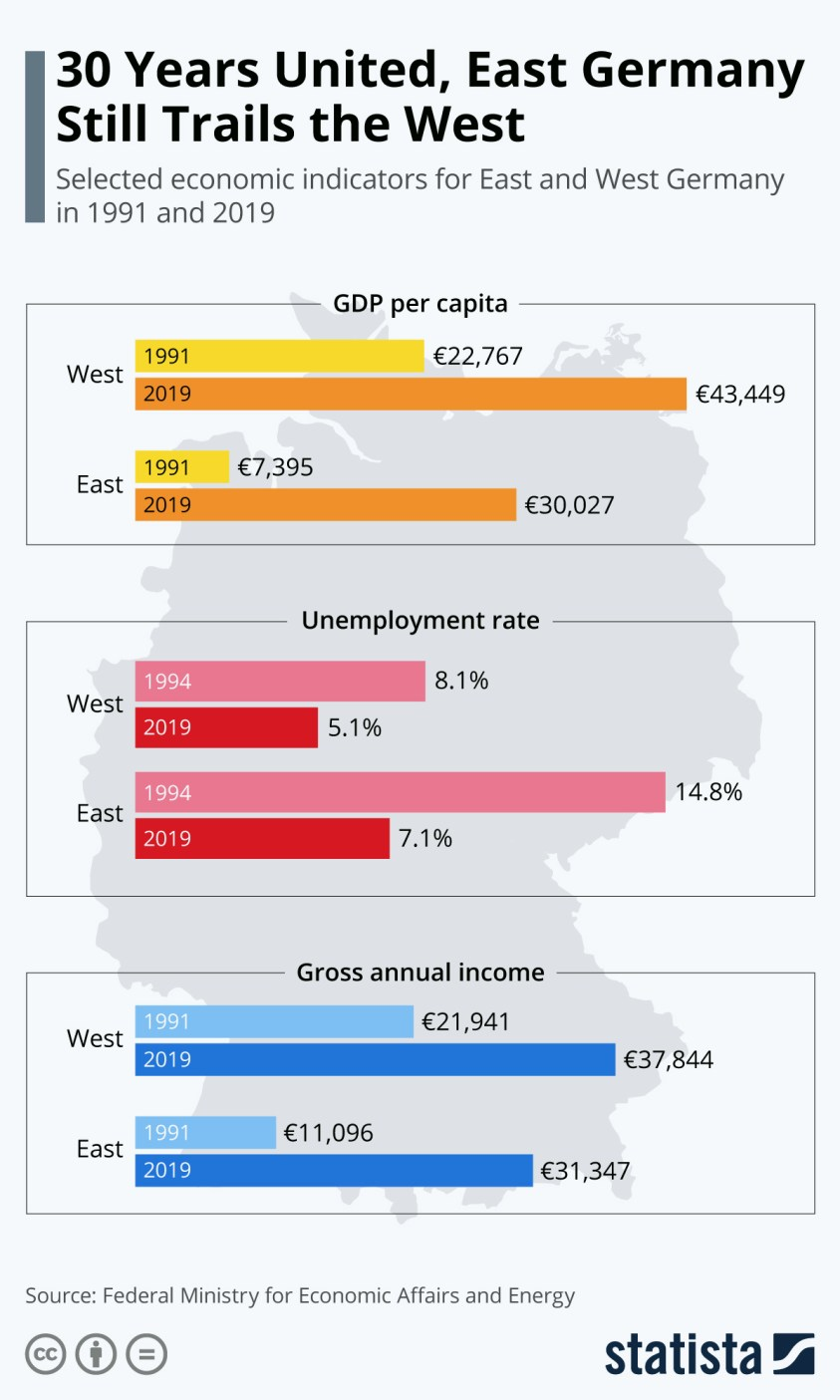 Economic Differences Between Eastern and Western Germany