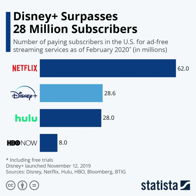 Infographic: Disney+ Surpasses 28 Million Subscribers Since Launch | Statista