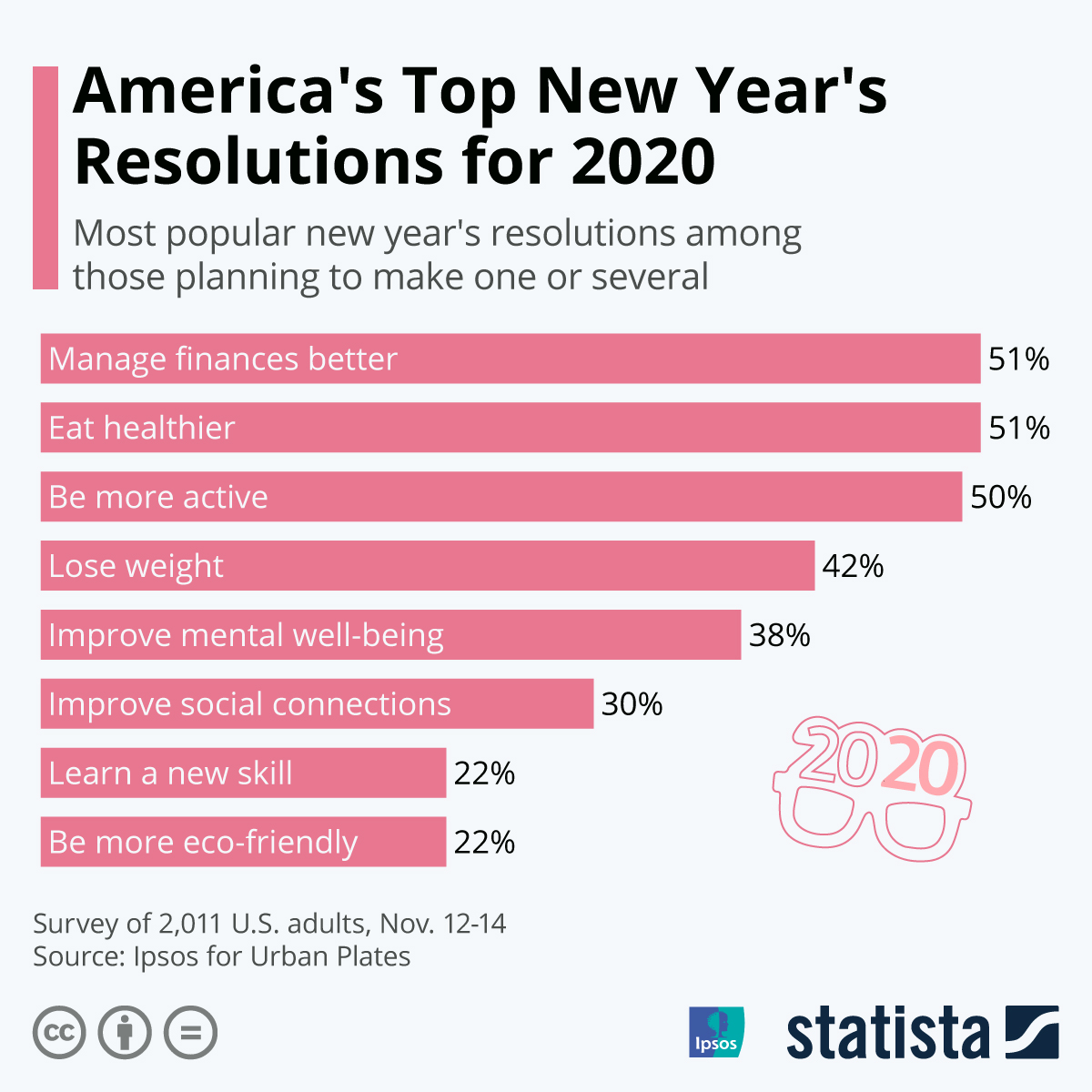 Chart America S Top New Year S Resolutions For
