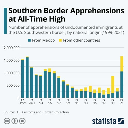 Infographic: Southern Border Apprehensions at Two-Decade High   Statista