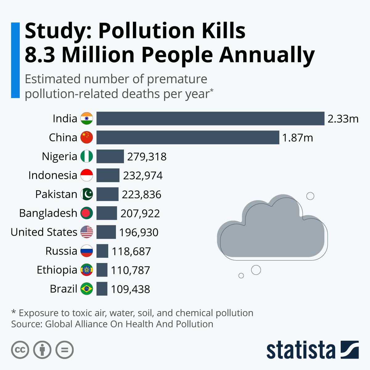 Infographic: Study: Pollution Kills 8.3 Million People Annually | Statista