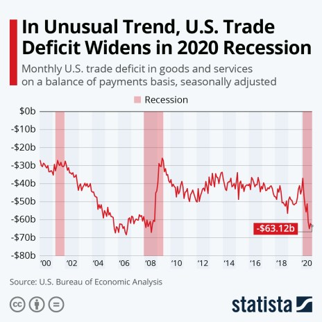 Monthly U.S. trade deficit in goods and services