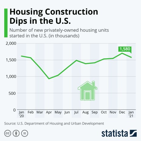 housing construction rapidly growing