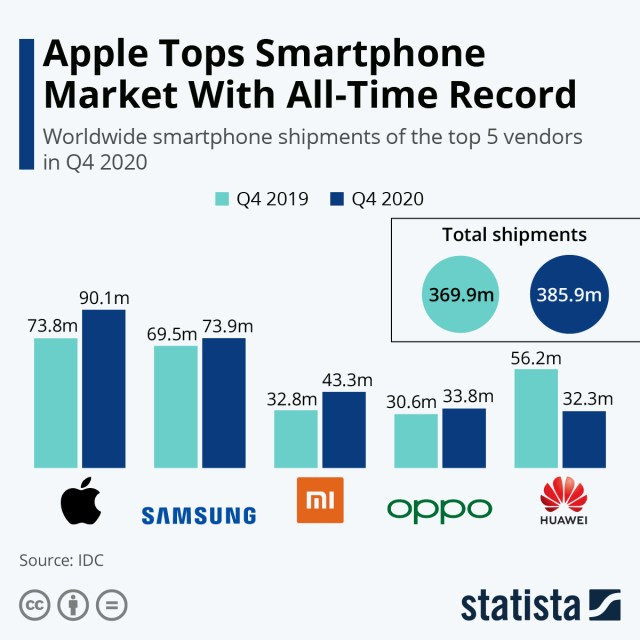 Infographic: Apple Tops Smartphone Market With All-Time Record | Statista