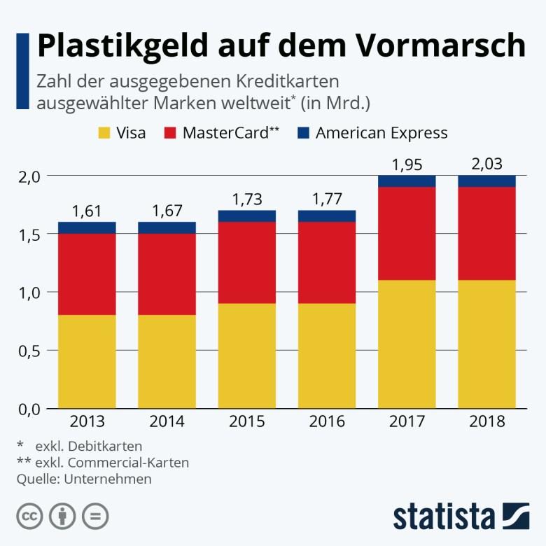 Infografik: Plastikgeld auf dem Vormarsch | Statista