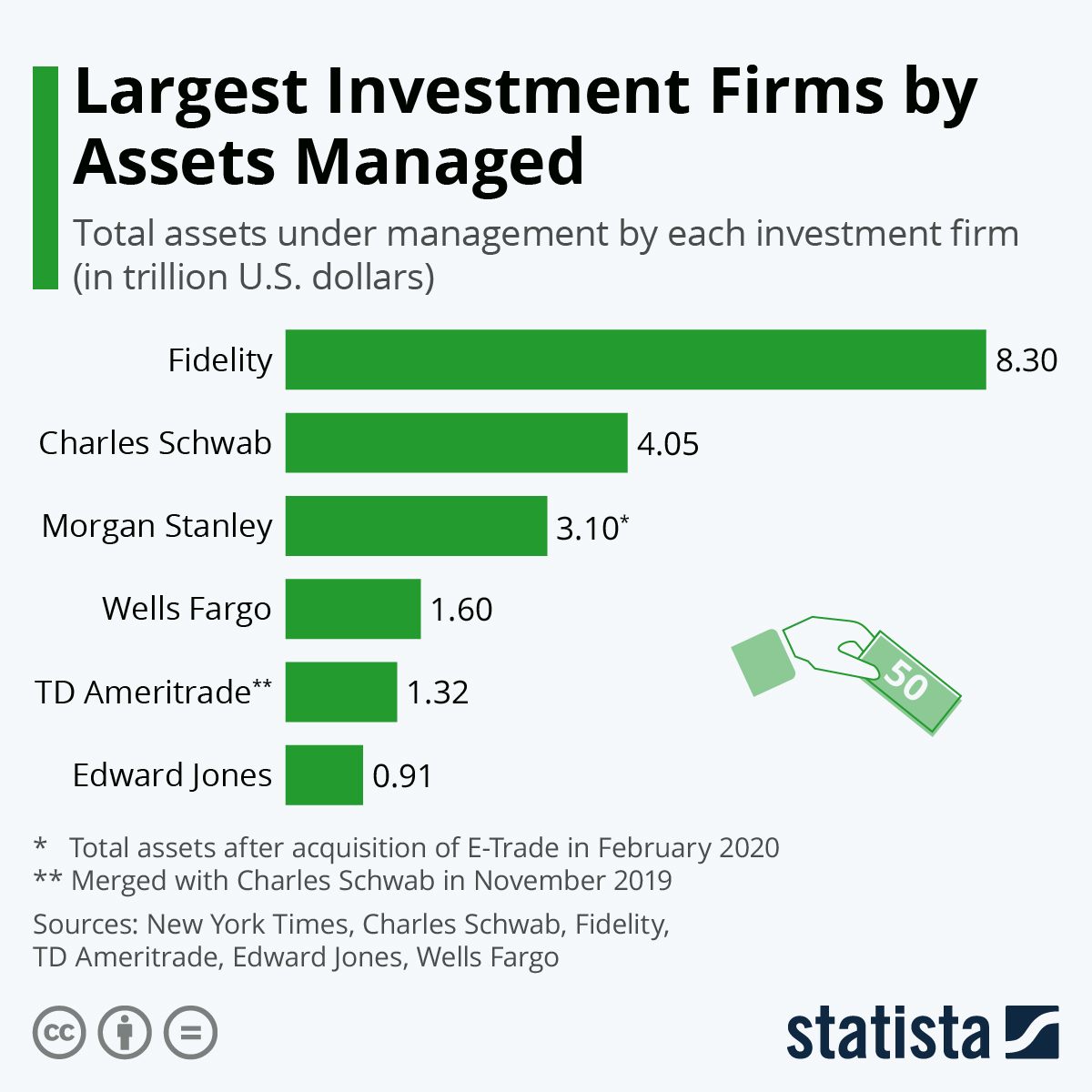 Infographic: Largest Investment Firms by Assets Managed | Statista