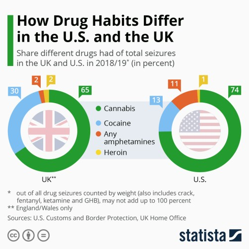 Infographic: How Drug Habits Differ in the U.S. and the UK | Statista