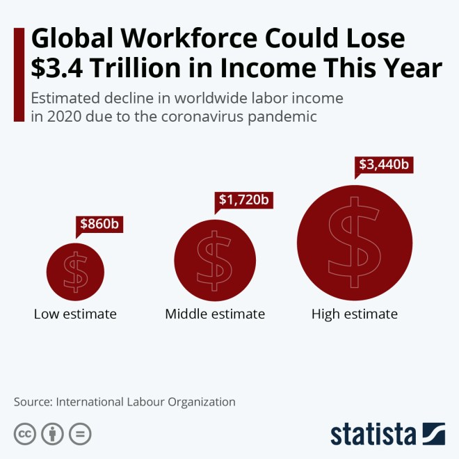 Infographic: Global Workforce Could Lose $3.4 Trillion in Income This Year | Statista