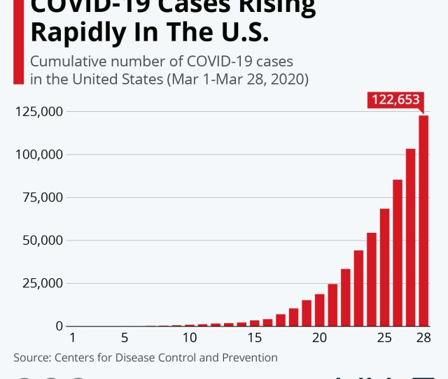 Chart Covid  Cases Rising Rapidly In The U S Statista
