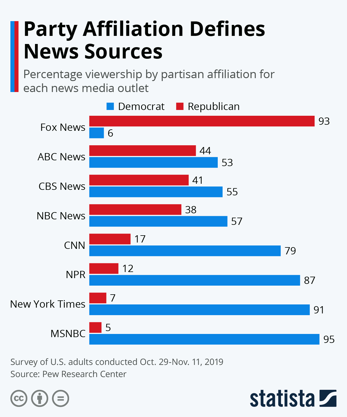 Chart Party Affiliation Defines News Sources Statista