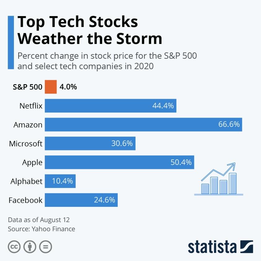 top tech stocks outperforming market
