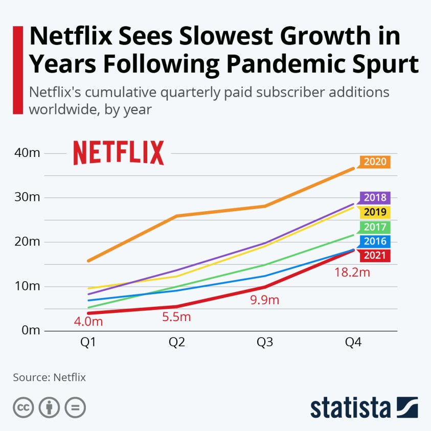 Global paid net subscriber additions by Netflix