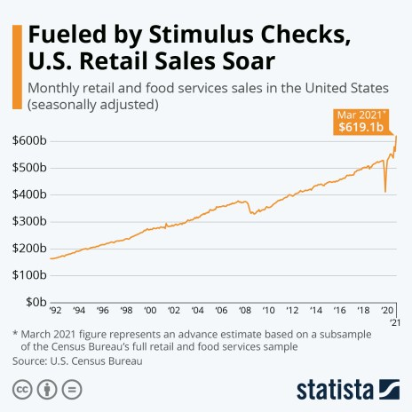 Monthly retail sales in the United States