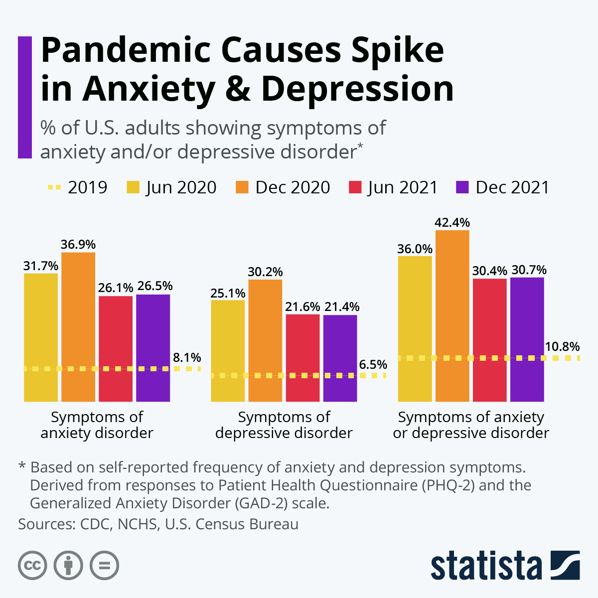 a survey showing spike in mental health cases during the pandemic