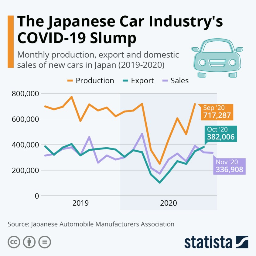 passenger cars production exports domestic sales Japan