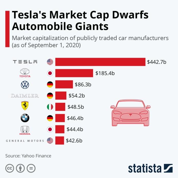 Chart: Tesla's Market Cap Dwarfs Automobile Giants | Statista